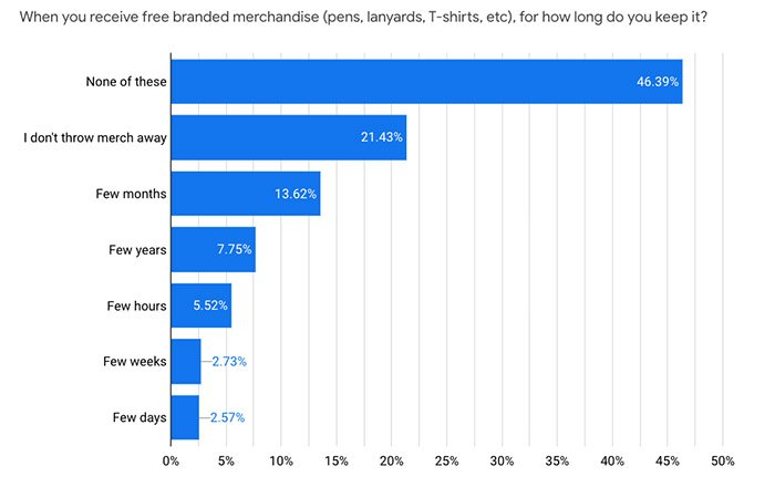 Free Merchandise Gifts Survey Stats Bars